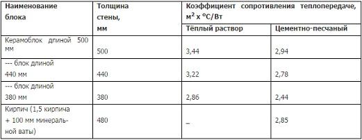 kak-postroit-dom-iz-keramicheskix-blokov5