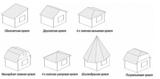 Виды крыш частных домов: фото - схема