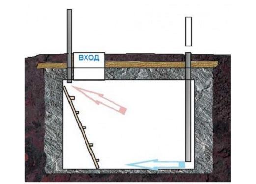 Как сделать ледник на даче?