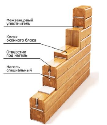 Устройство стены деревянного дома