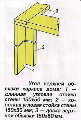 Схема верхней обвязки каркасного дома