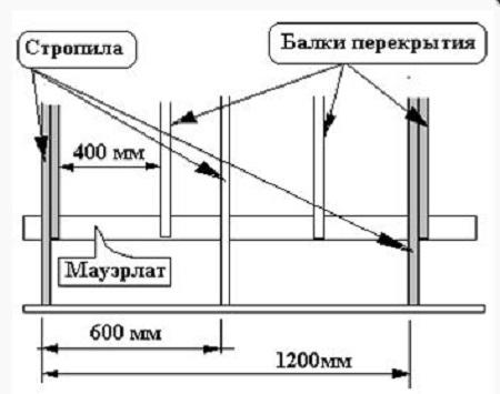 Схема строительства крыши для каркасного дома