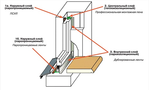 Схема монтажа оконных конструкций.