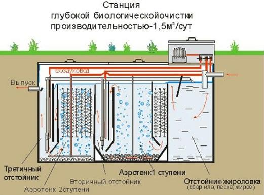 kak-postroit-kanalizaciyu-v-dome 14
