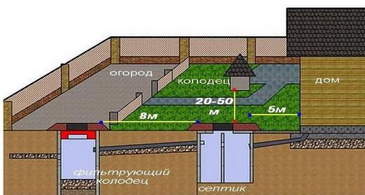 kak-postroit-kanalizaciyu-v-dome 15