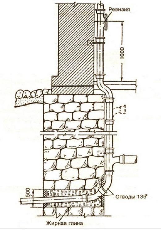 kak-postroit-kanalizaciyu-v-dome 4