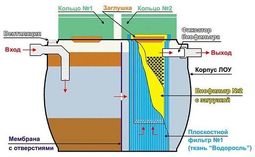kak-postroit-kanalizaciyu-v-dome13