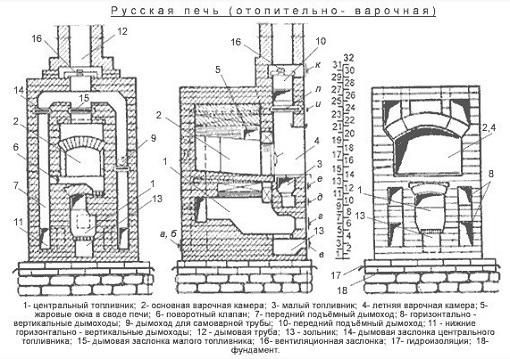 Схема отопительно варочной русской печи