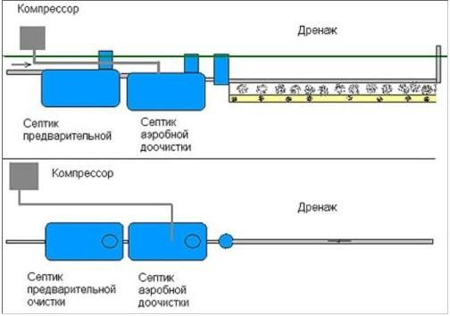 Аэробный септик для очистки бытовых сточных вод