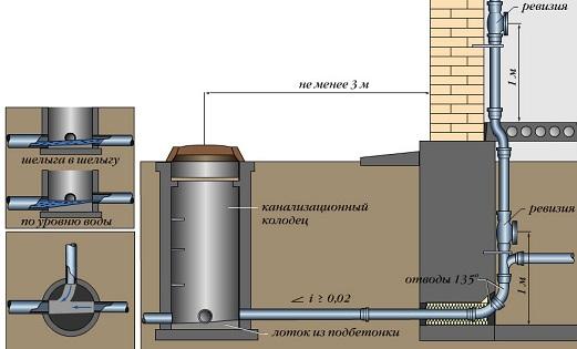 avtonomnaya-kanalizaciya-svoimi-rukami4