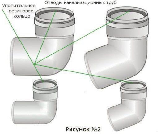 chto-nuzhno-dlya-kanalizacii1