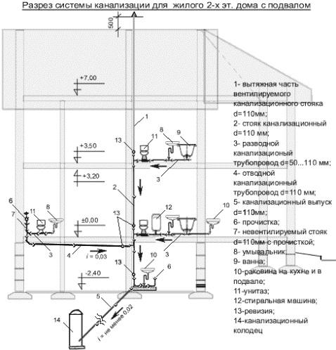 Схема внутренней канализации для дачи