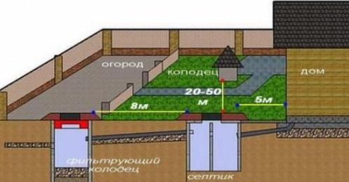Схема наружной дачной канализации