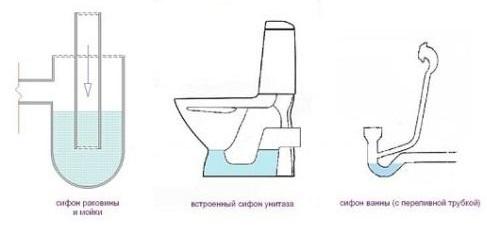 Встроенные сифоны (гидрозатворы) различных сантехнических приборов
