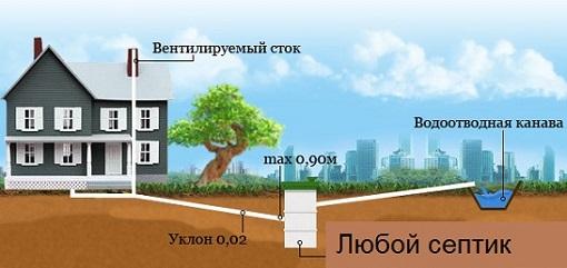 Схема внешней канализации в частном