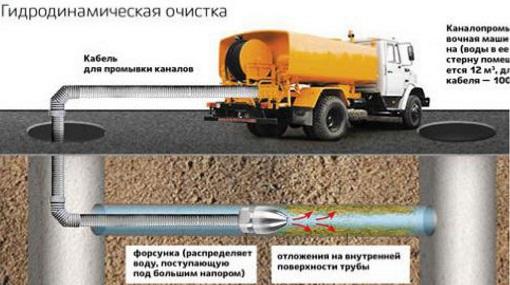 Схема гидродинамической откачки канализации