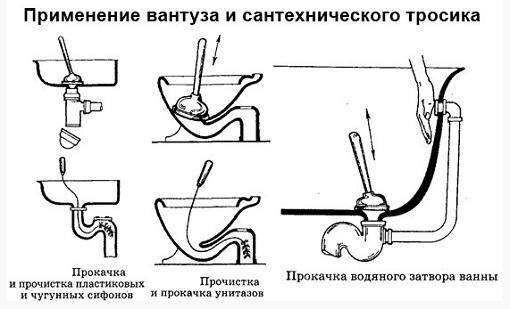 Схема чистки канализации вантузом и механическим тросиком