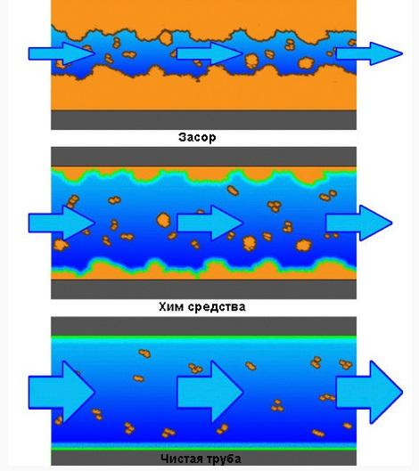 Схема чистки канализации химическими средствами