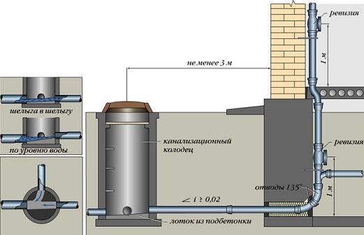 montazh-kanalizacii-v-chastnom-dome3