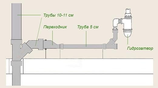 montazh-kanalizacii-v-chastnom-dome4