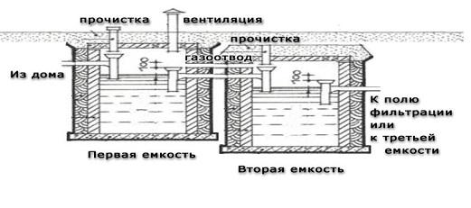 montazh-kanalizacii-v-chastnom-dome7