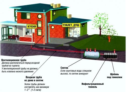 Монтаж канализации в частном доме с септиками