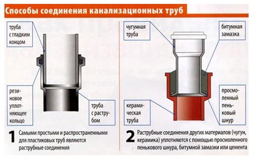 Соединение в раструб отличается для пластиковых и чугунных труб
