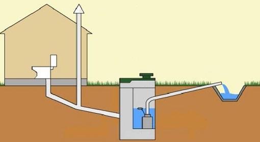 Готовая канализация дома