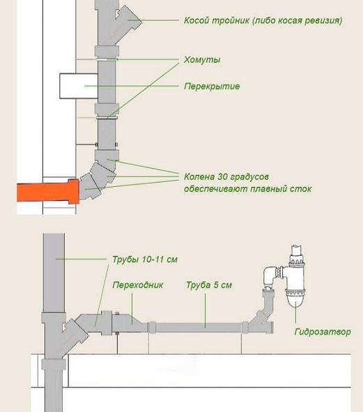 ustrojstvo-vnutrennej-kanalizacii1