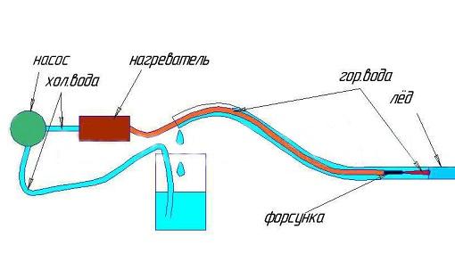 Схема разморозки канализационной трубы
