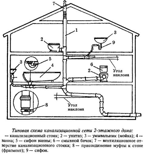 pravila-montazha-kanalizacii-3