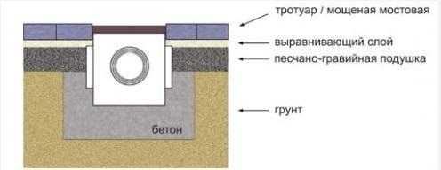 Схема прокладки канала