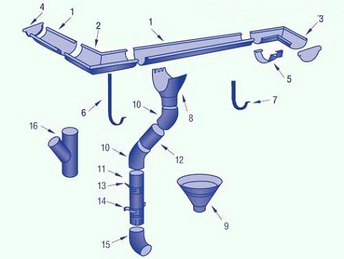 Схема кровельной части ливневки: 1. желоб; 2. угол желоба внешний; 3. угол желоба внутренний; 4. заглушка желоба; 5. соединитель желоба; 6. крюк; 7. крюк; 8. воронка; 9. воронка водосборная; 10. колено трубы; 11. труба водосточная; 12. труба соединительная; 13. кронштейн трубы (на кирпич); 14. кронштейн трубы (на дерево); 15. колено стока; 16. тройник трубы