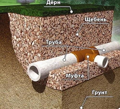 Соединения проложенных под землей водосточных каналов выполняют с помощью фитингов