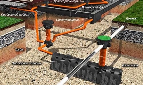 Правила монтажа системы отведения ливневых стоков аналогичны правилам укладки обычной канализации