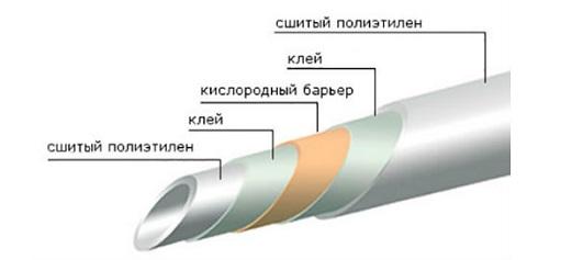truba-rehau-preimushhestva-metoda-sshivki-pex-a