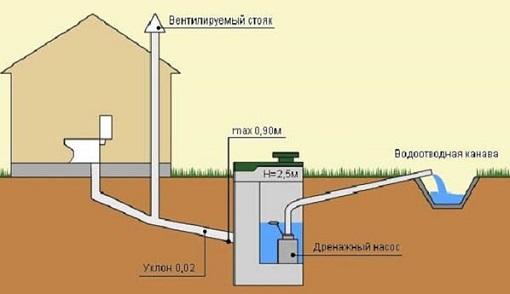 Обобщенная схема канализации