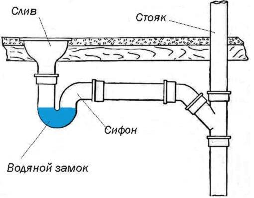 Соединение трубопроводов со стояком