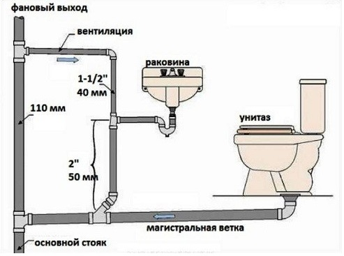 ustrojstvo-kanalizacii-na-dache-2