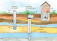 Особенности бурения скважин под воду