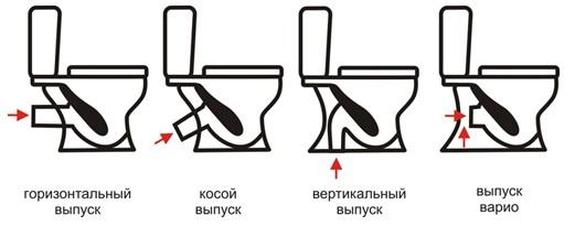 kak-podklyuchit-unitaz-k-kanalizacii-1