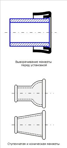 kak-podklyuchit-unitaz-k-kanalizacii-3
