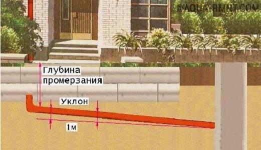 kak-prolozhit-truby-kanalizacii-3