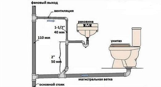 Как провести канализацию в квартире?