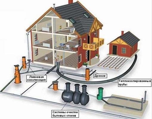Общая схема наружной канализации