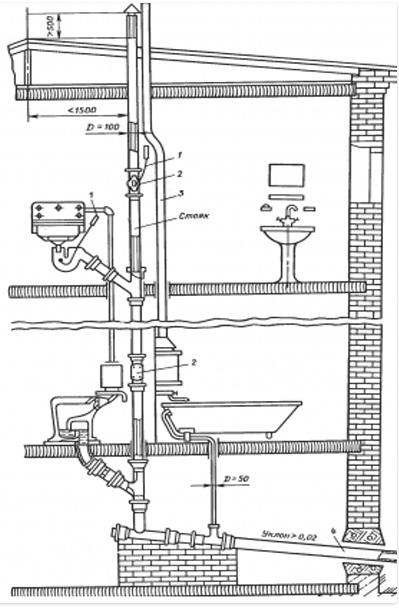 Чертеж прокладки труб внутренней канализации