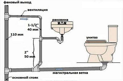 sxema-ustrojstva-kanalizacii-4