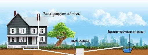 ustanovka-naruzhnoj-kanalizacii-1