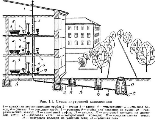 ustanovka-obratnogo-klapana-na-kanalizaciyu-1