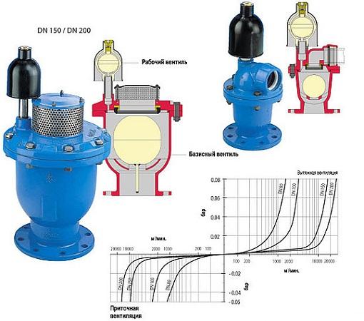 Воздушные клапаны для канализационных систем